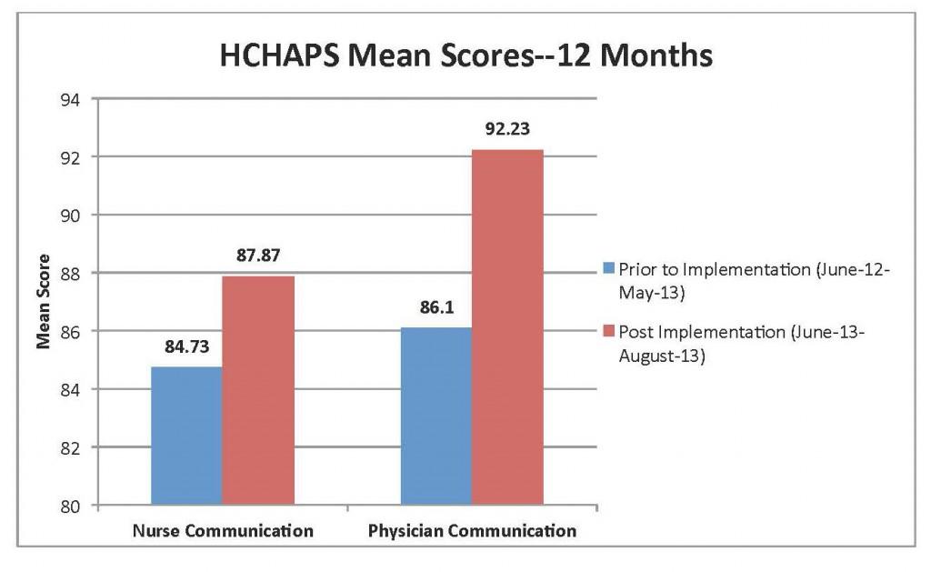 HCHAPS Graph