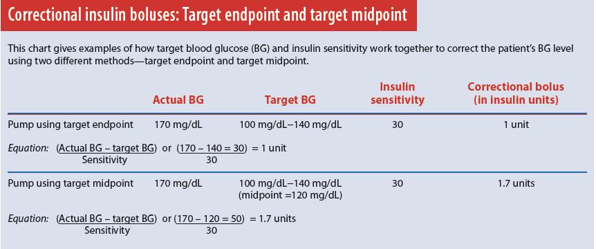 Correctional insulin