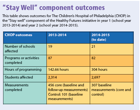 """""""Stay Well"""" component outcomes"""