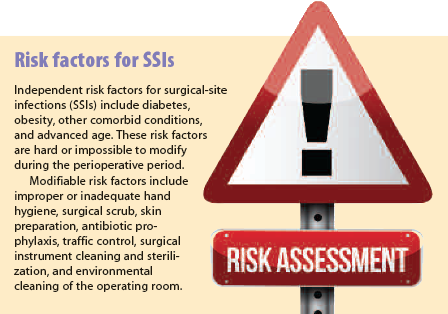 Risk factors for SSIs