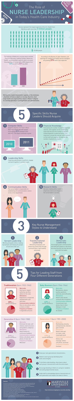 MVU-MSN_Nurse-Leadership_Oct23