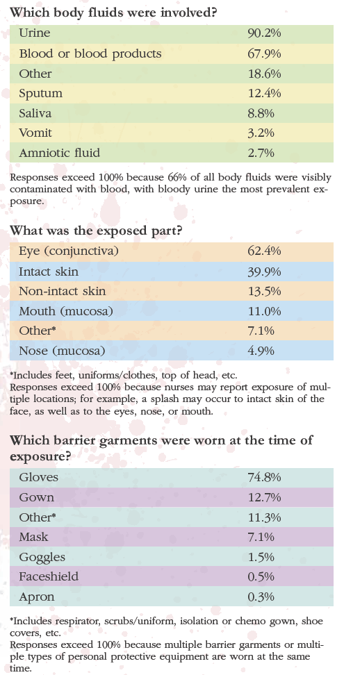 Splatter Percentage