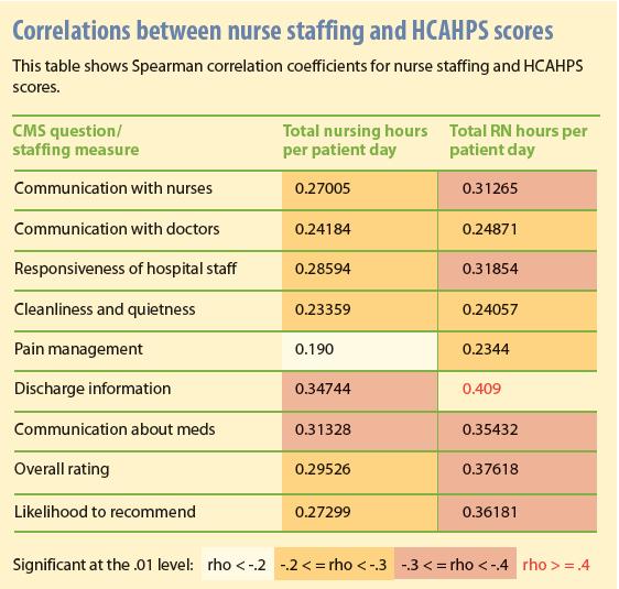 Correlations between nurse staffing and HCAHPS scores