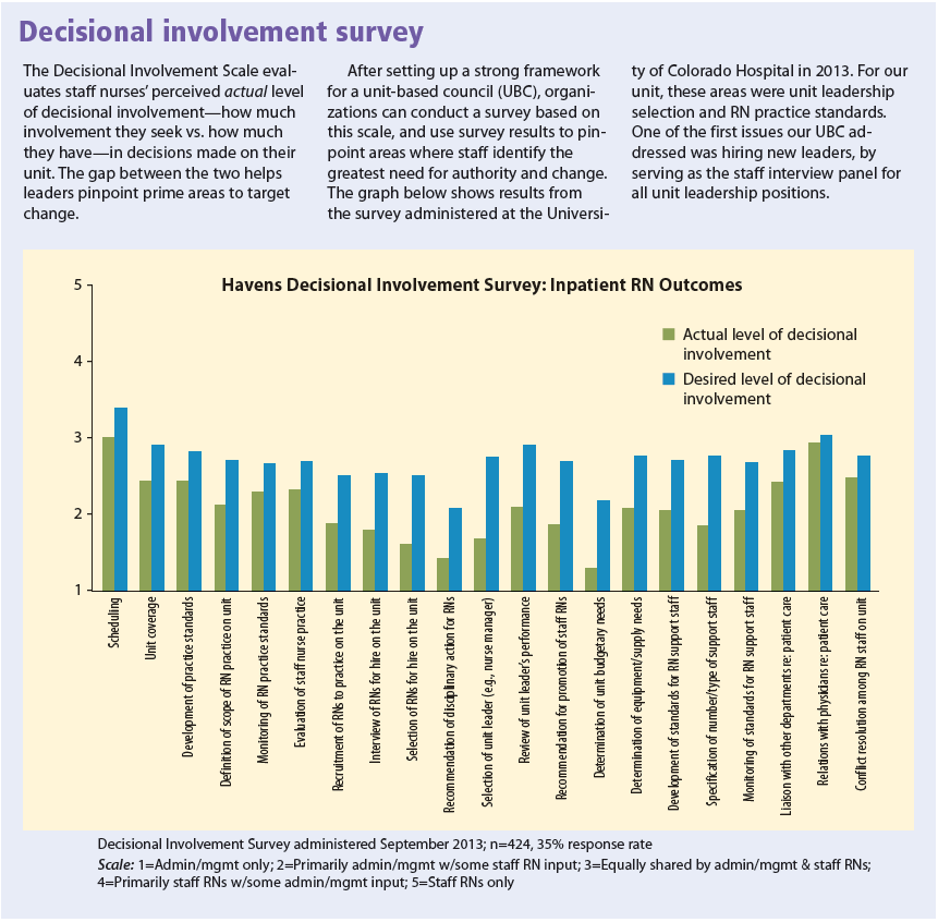 Decisional involvement survey