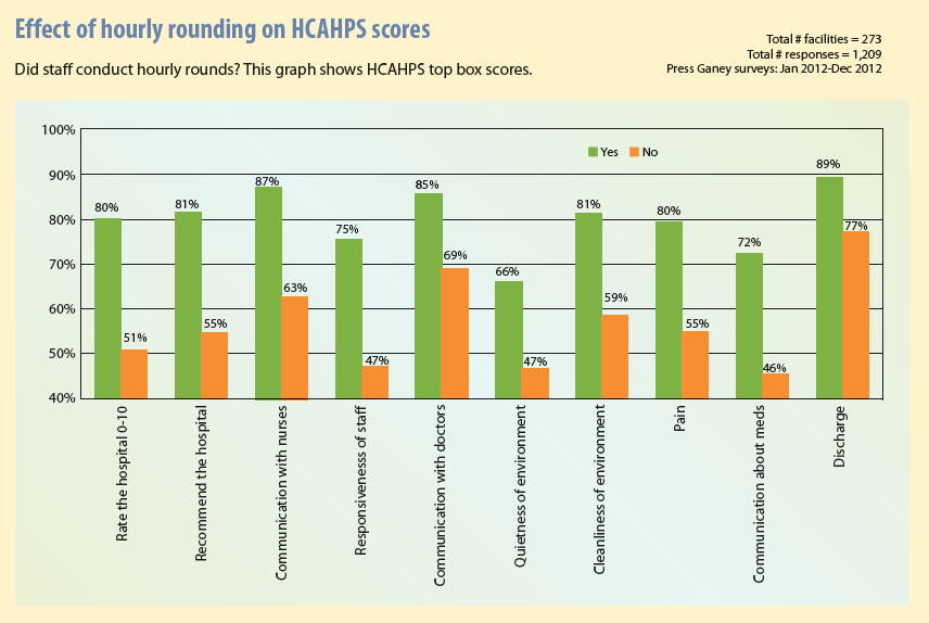 Effect of hourly rounding on HCAHPS scores