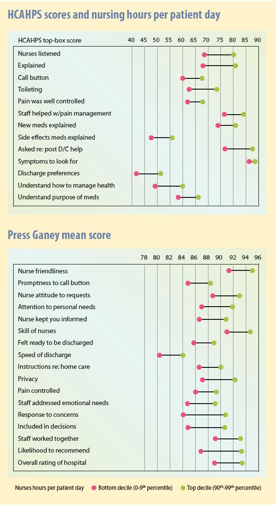 HCAHPS scores and nursing hours per patient day