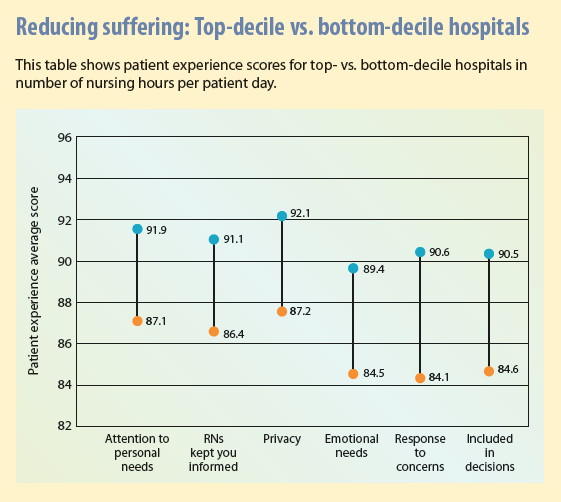 Reducing suffering Top-decile hospitals